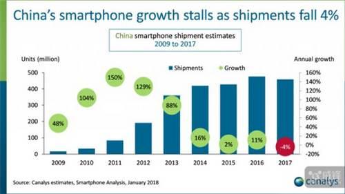 2017年智能手机出货量下降