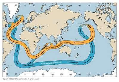 全球深海热盐环流