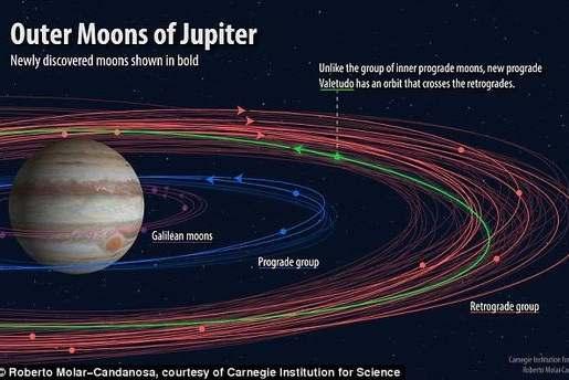 12颗新木星卫星