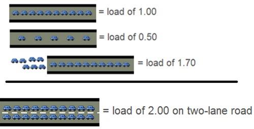 Linux系统中的load average